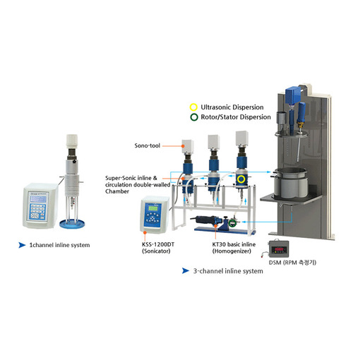 K-Super Reactor®  K-UPR Multi ultrasonic Reactor system